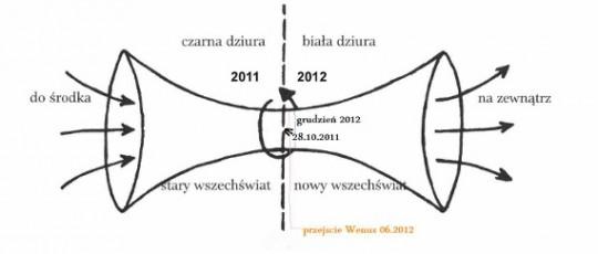 Kosmiczny Wir - Przesilenie 2012